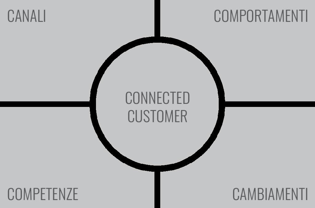 Con questa grafica è possibile navigare i cinque articoli del report tramite le parole chiave individuate per descriverli nella loro posizione relativa nel quadrante proposto. Si parte dal centro dove si trova il Consumatore Connesso e poi si procede in senso orario da Canali verso Comportamenti, Cambiamenti e infine Competenze.